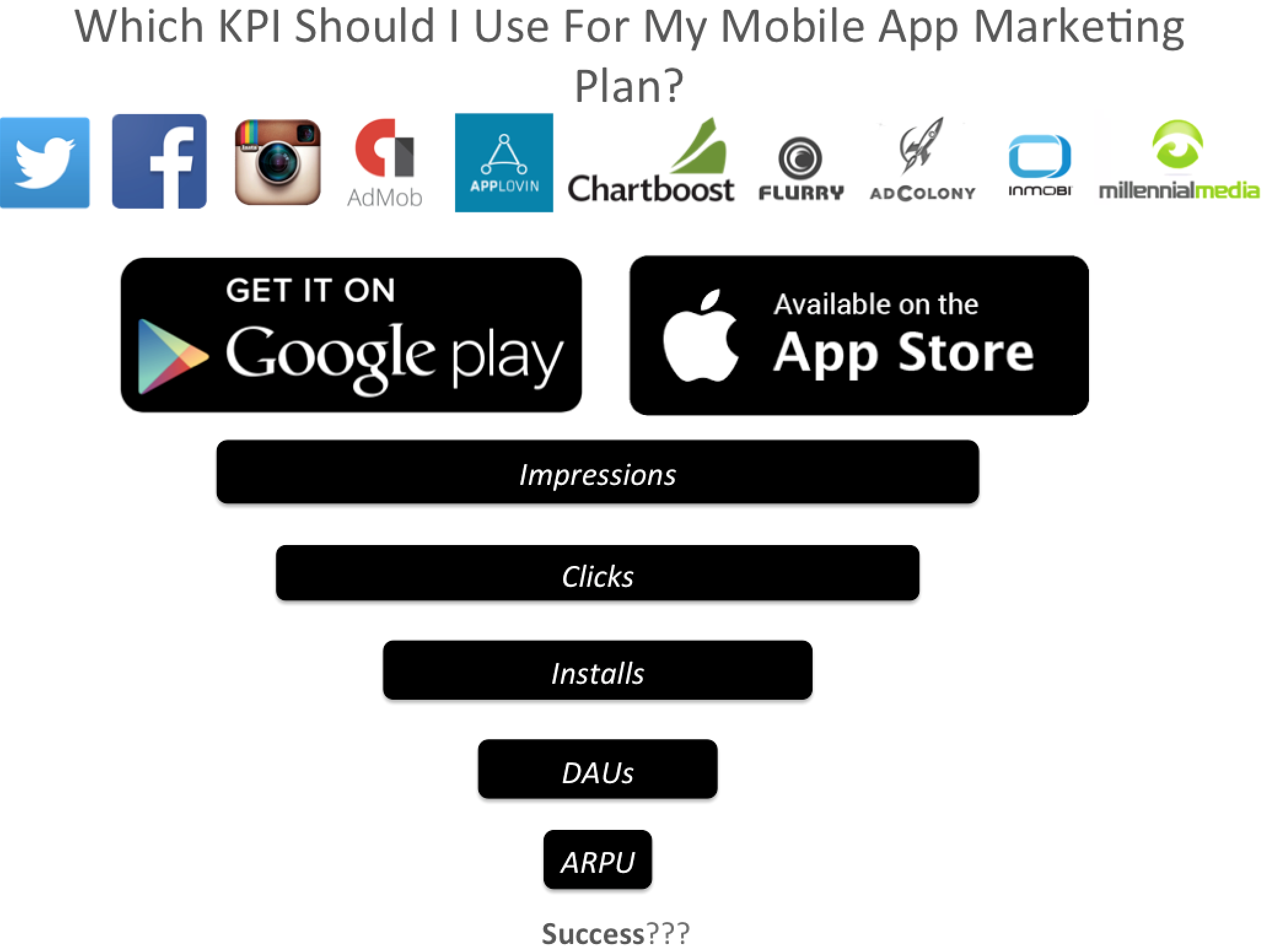 Mobile-App-Marketing-Plan-KPIs