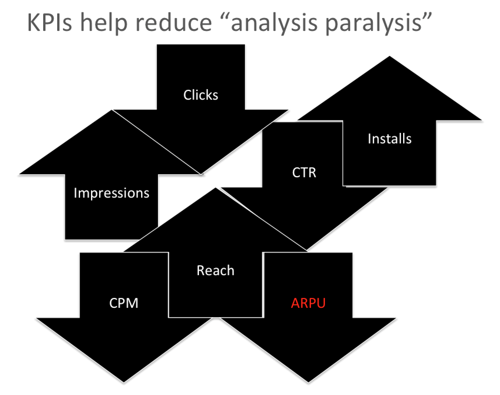 app-marketing-KPI-analysis-paralysis