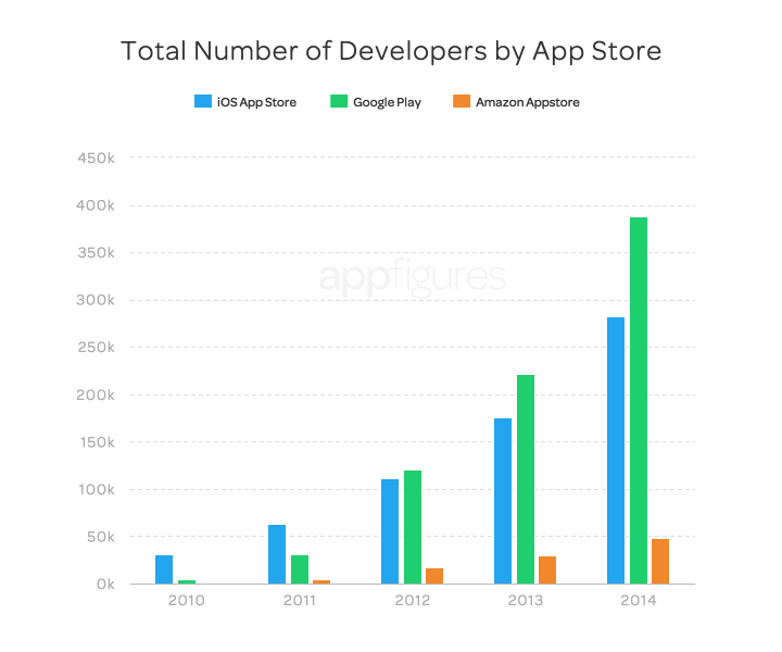 apps-in-the-app-store