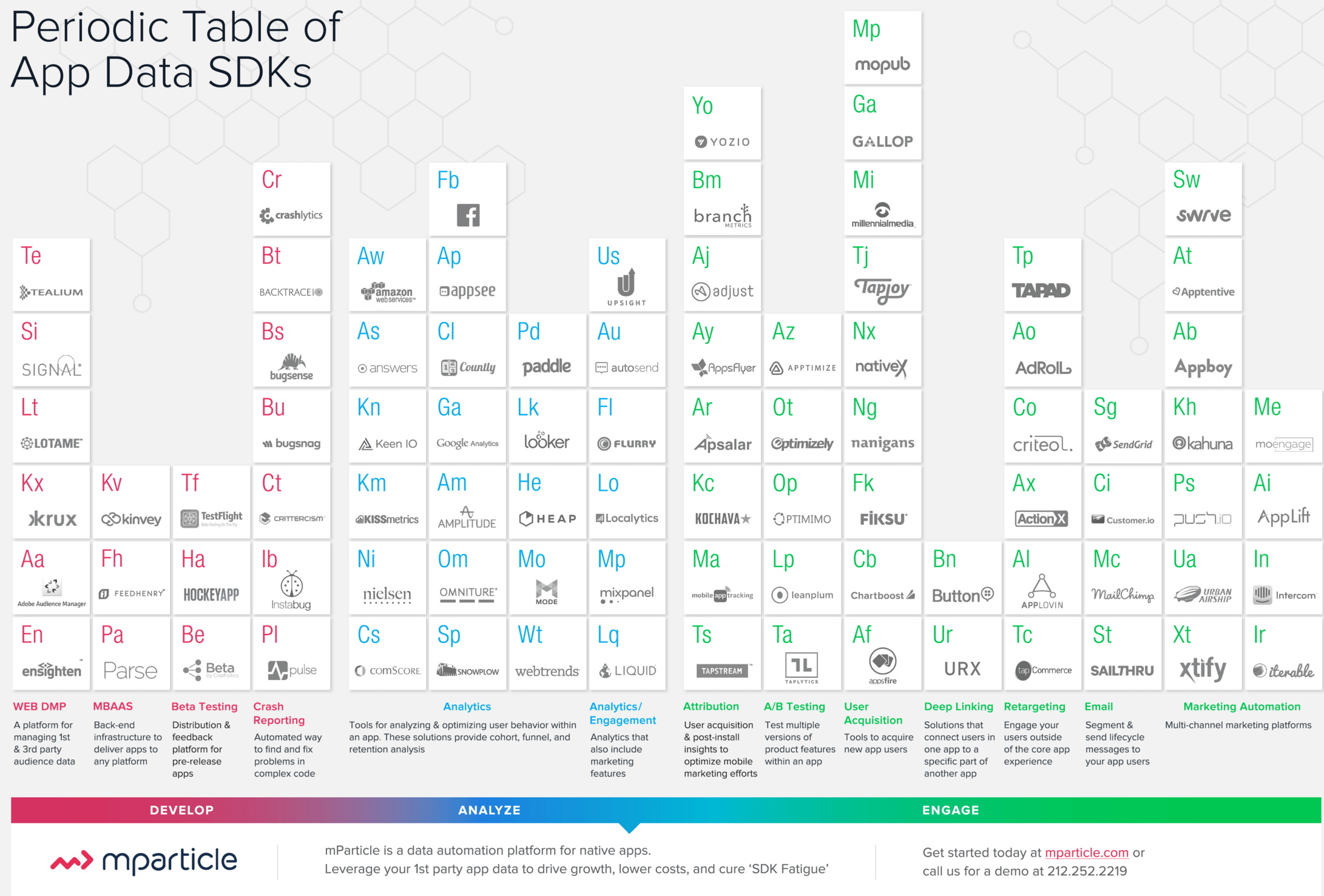 mparticle periodic table of SDKs