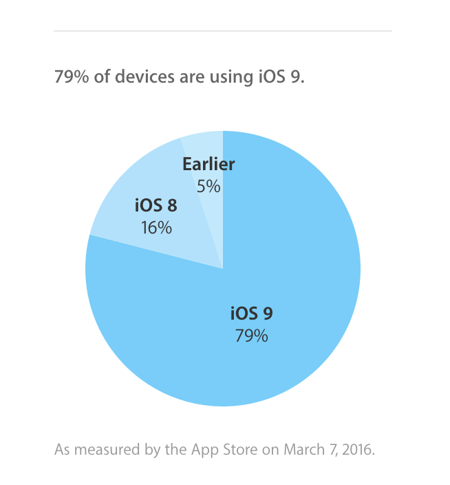 iOS9 adoption rates