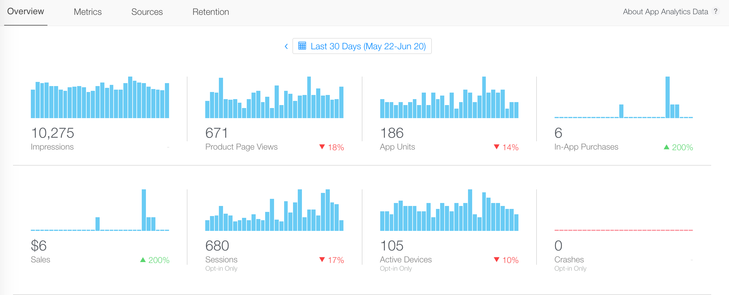 iTunes Connect App Analytics Impressions and Product Page Views
