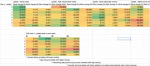 analysis of outcomes from app store optimization strategy