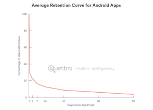 andrew chen's user retention chart