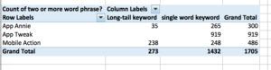 ASO tool keyword optimization comparison