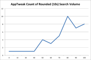 apptweak keyword rounded score count