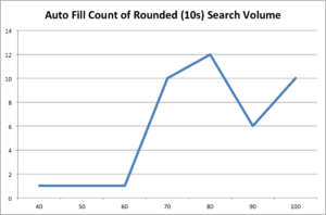 autofill keyword rounded score count