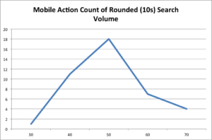 mobileaction keyword rounded score count