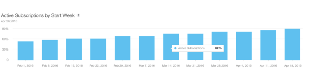 itunes connect dashboard subscription report - active by start week