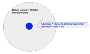 apple search ads impression share