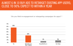 apsalar-marker-study-on-retargeting-spend