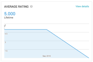 google play dashboard average rating