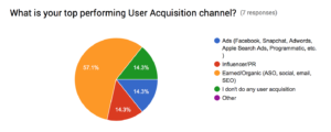incipia app team survey top performing channel