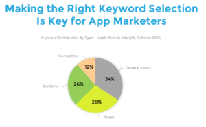appsflyer search ads study