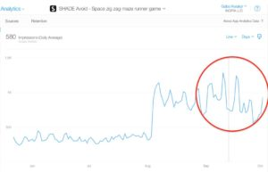 SHADE itunes connect app analytics impressions