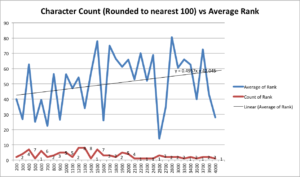 character-count-vs-rank