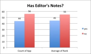 top-100-apps-descriptions-editors-notes