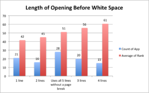 top-100-apps-descriptions-length-of-opening