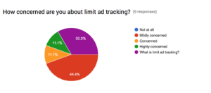 incipia survey limit ad tracking
