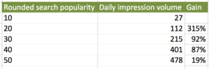 apple search ads search popularity vs daily impression volume