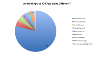 android vs ios icon