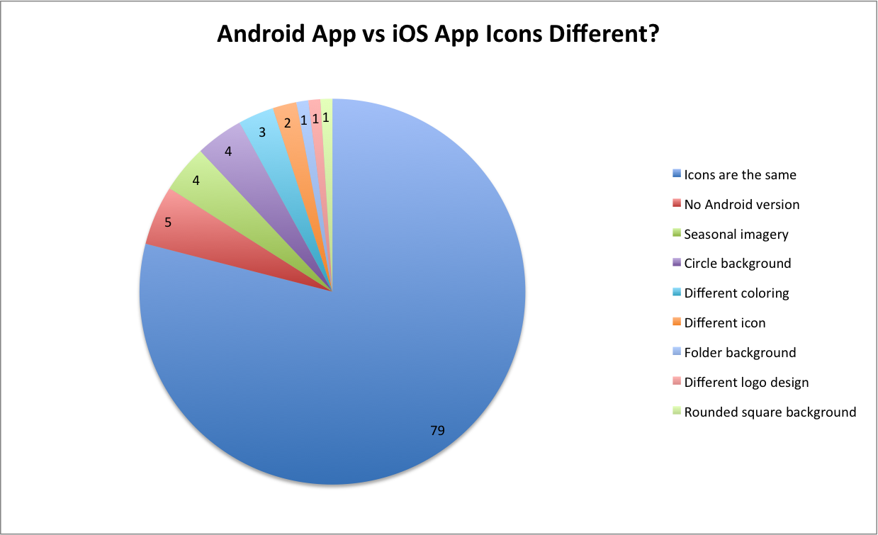 Best practices on app icons from the top 100 apps incipia android vs ios icon nvjuhfo Images