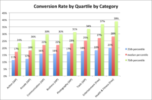 google play conversion rate benchmarks category