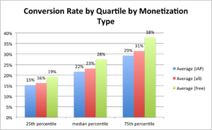 google play conversion rate benchmarks monetization