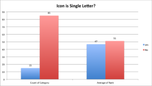 icon is single letter