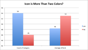 icon is two or more colors
