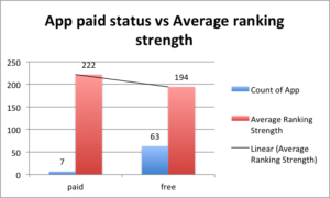 app paid vs average ranking strength