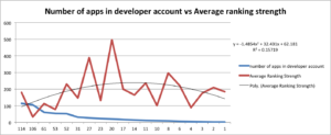number of apps in developer account ranking strength