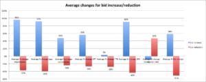 average changes from bid increase vs reduction