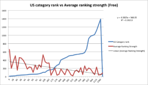 category vs ranking strength free
