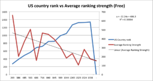 country vs ranking strength free