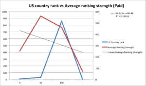 country vs ranking strength paid