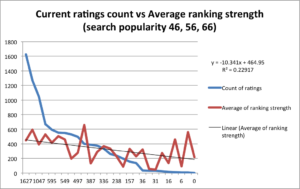 current ratings vs ranking strength_SP46-66