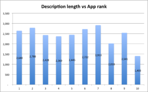 description length vs app rank