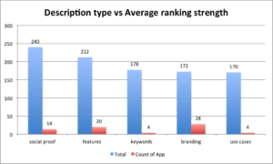 description opening type vs ranking strength