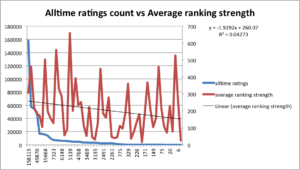 alltime ratings vs ranking strength