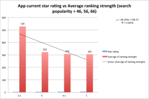 star rating vs ranking strength_sp46-66
