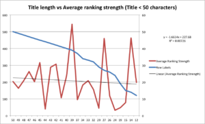 title length vs average ranking strength_under 50