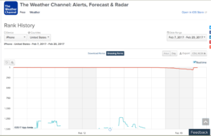 the weather channel grossing rank february 2017