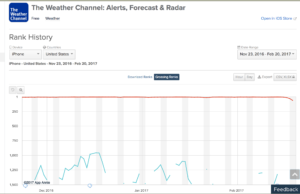 the weather channel grossing rank february 2017_