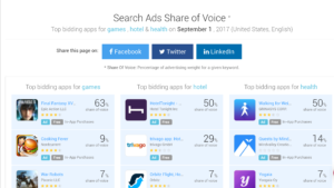 AppTweak search ads share of voice