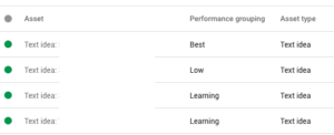 google universal campaign performance grouping