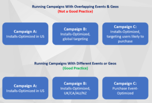google uac strategy