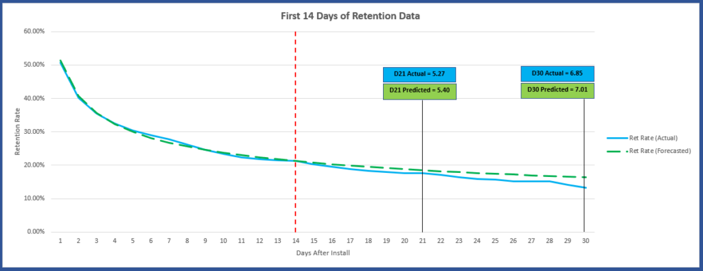 Trained, predicted user retention curve