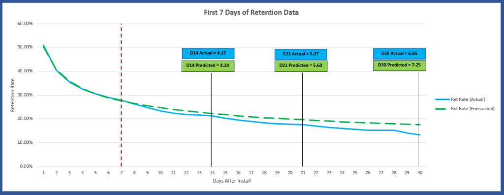 Predicted user retention curve