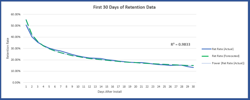 Mobile app user retention curve